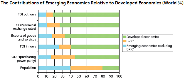 as economy develops the relative importance Airport area economic development model we can define four categories of location relative to more important as cargo centres with adjacent development.